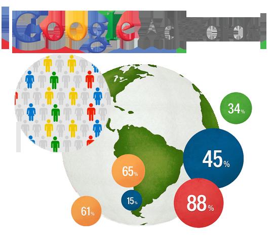 reclama-google-adwords